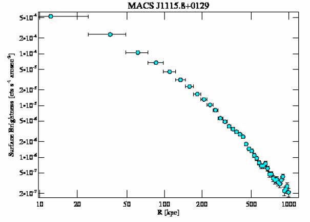 9375 surface brightness profile