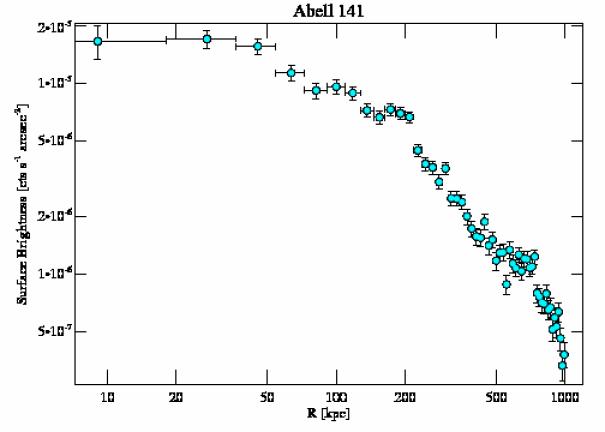 9410 surface brightness profile
