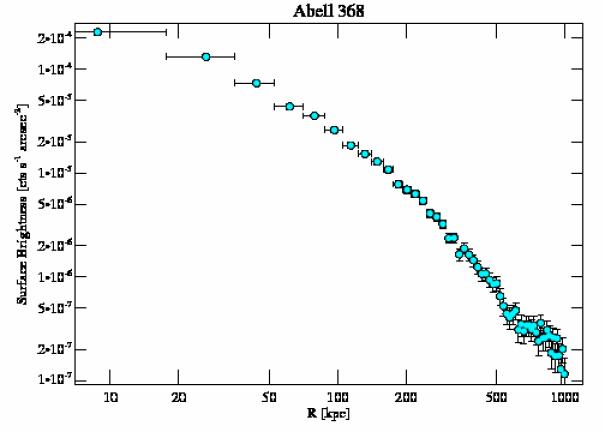 9412 surface brightness profile