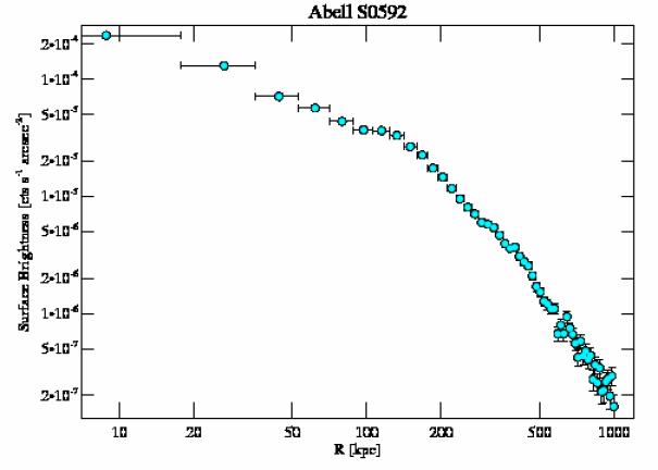 9420 surface brightness profile