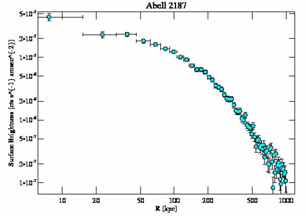 9422 surface brightness profile
