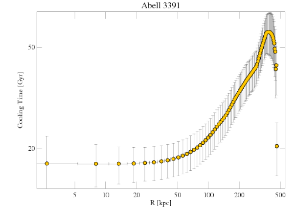 4943 cooling profile