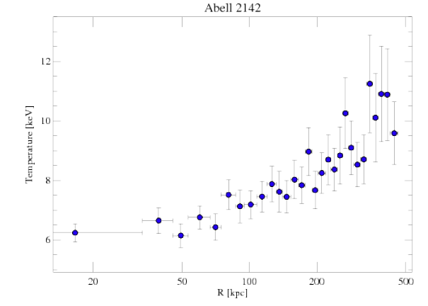 1196 temperature profile