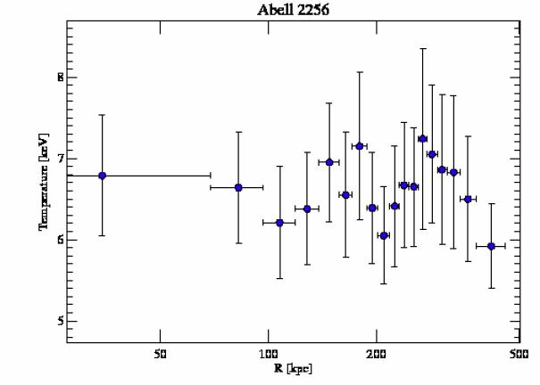 1386 temperature profile