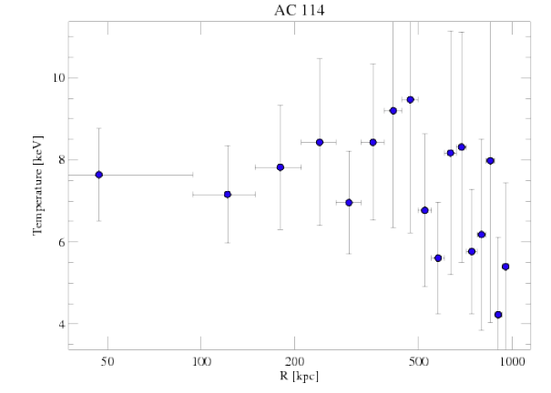 1562 temperature profile