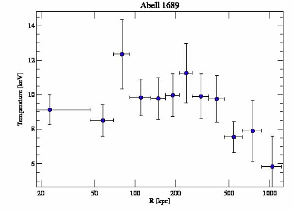 1663 temperature profile