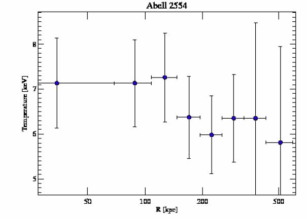 1696 temperature profile