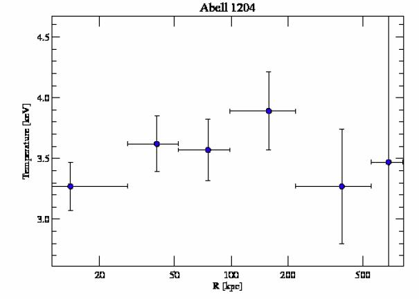 2205 temperature profile