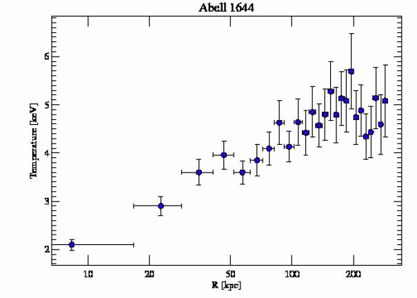 2206 temperature profile