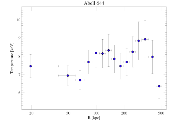 2211 temperature profile