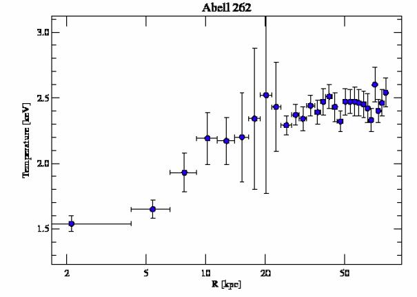 2215 temperature profile