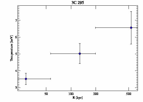 2254 temperature profile