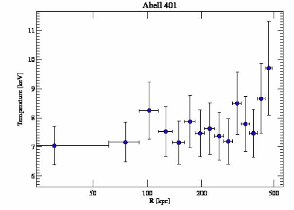 2309 temperature profile