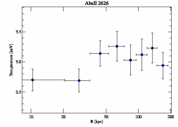 3192 temperature profile