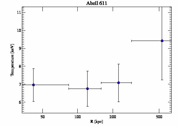 3194 temperature profile