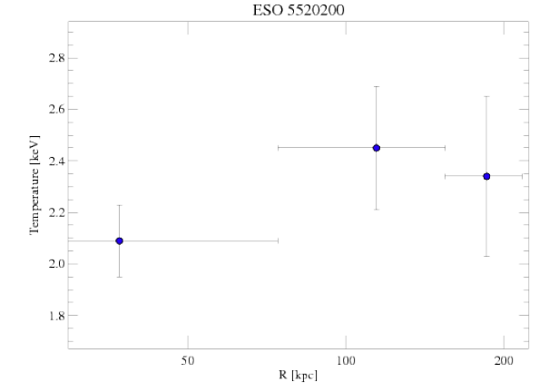 3206 temperature profile