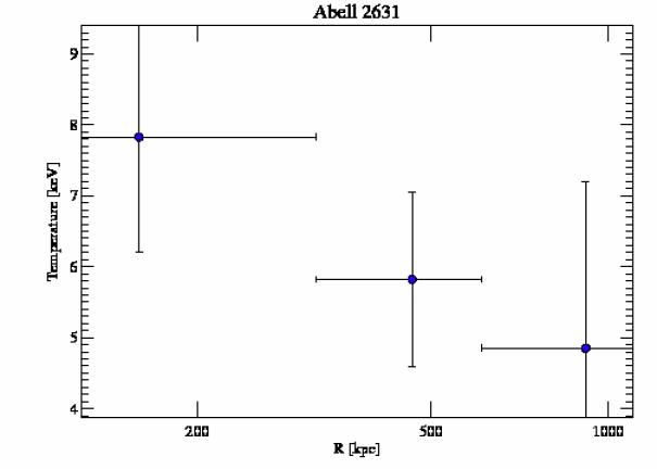 3248 temperature profile