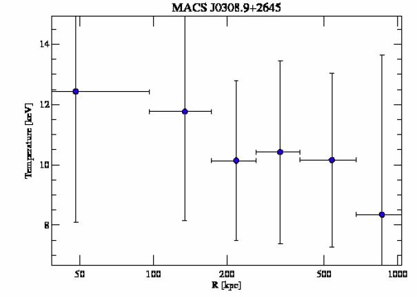 3268 temperature profile