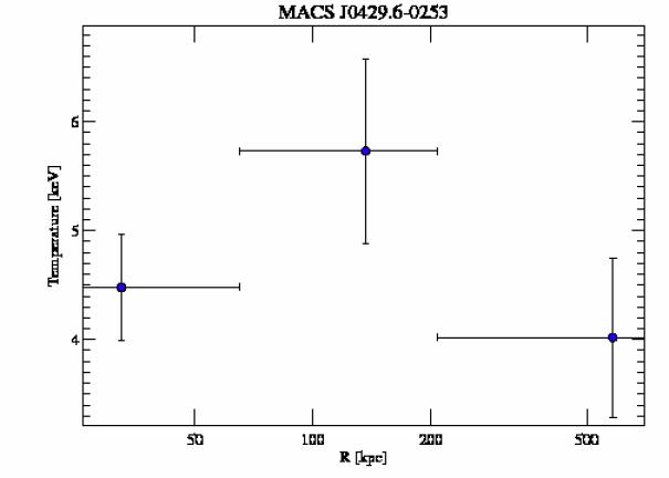 3271 temperature profile