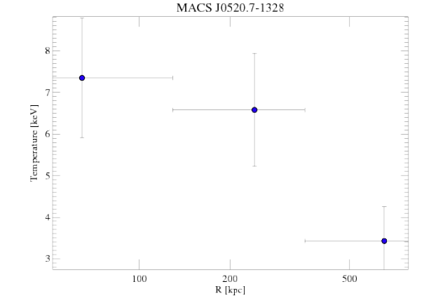 3272 temperature profile