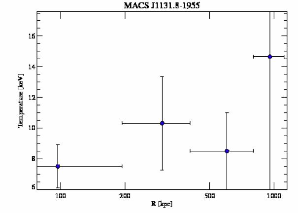 3276 temperature profile