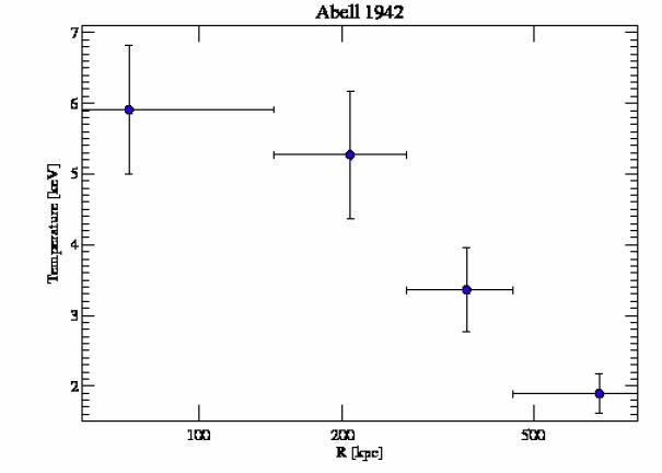3290 temperature profile