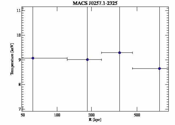 3581 temperature profile