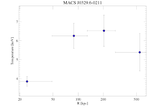 3582 temperature profile