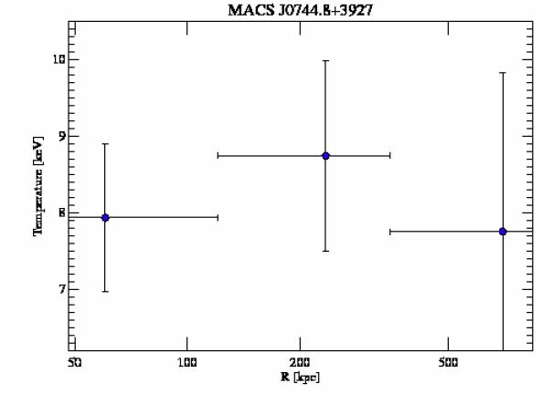 3585 temperature profile