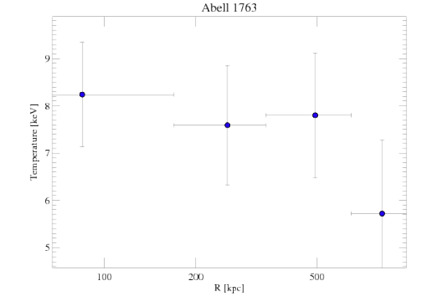 3591 temperature profile