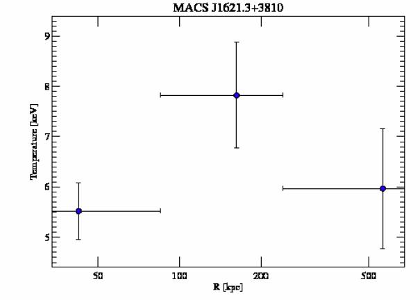3594 temperature profile