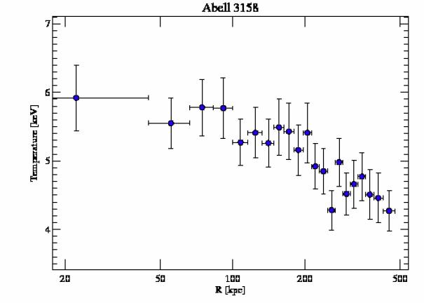 3712 temperature profile