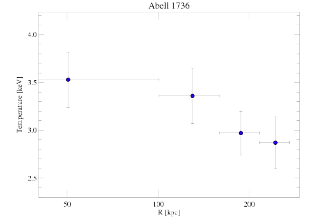 4186 temperature profile
