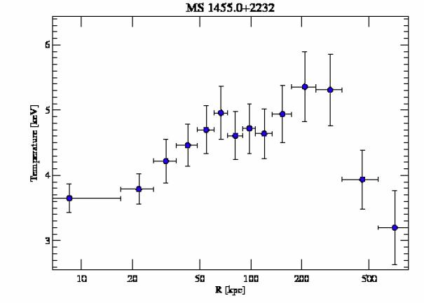 4192 temperature profile