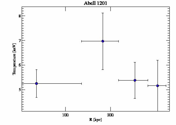 4216 temperature profile