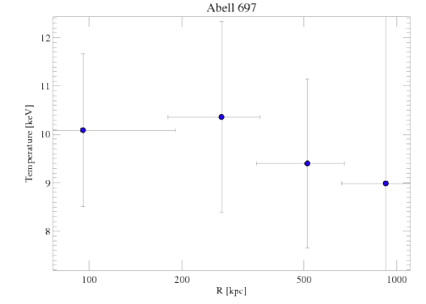 4217 temperature profile