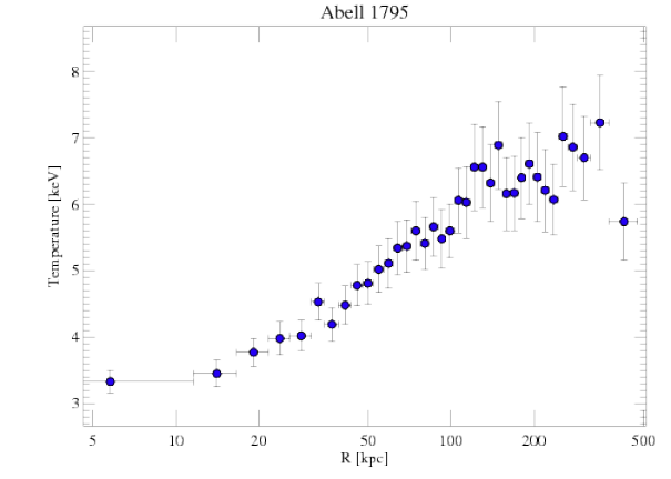 493 temperature profile