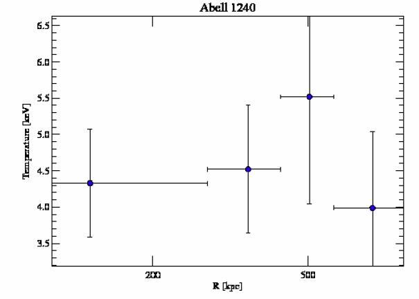 4961 temperature profile