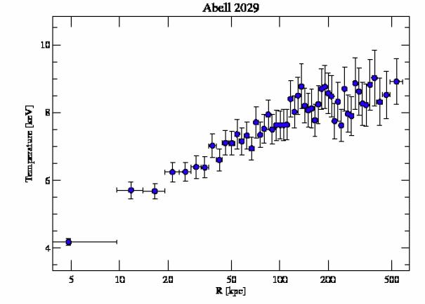 4977 temperature profile