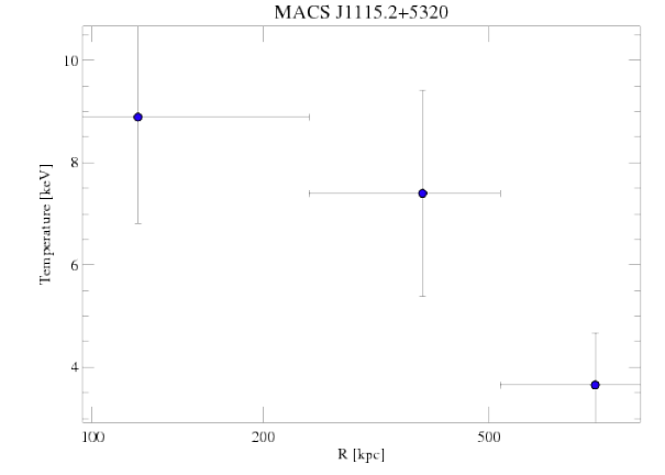 5008 temperature profile