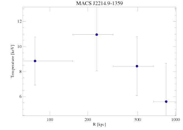 5011 temperature profile