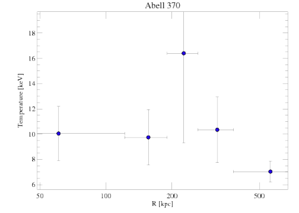 515 temperature profile