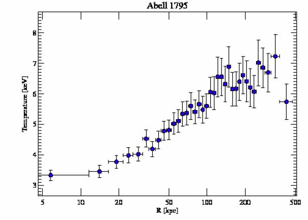 5289 temperature profile