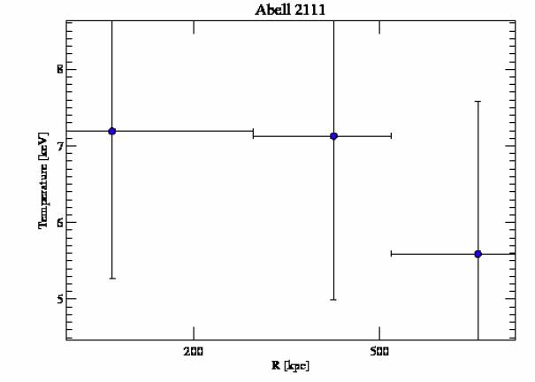 544 temperature profile