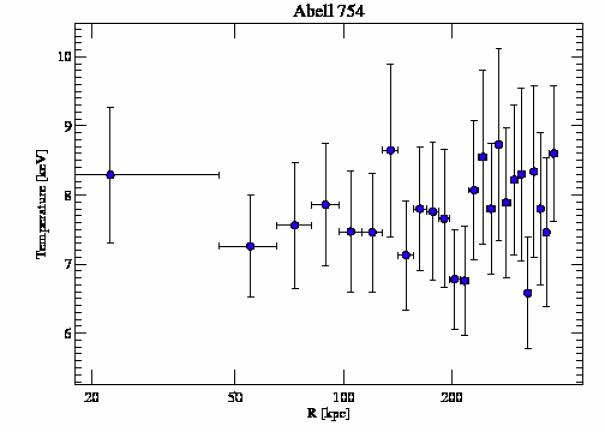 577 temperature profile