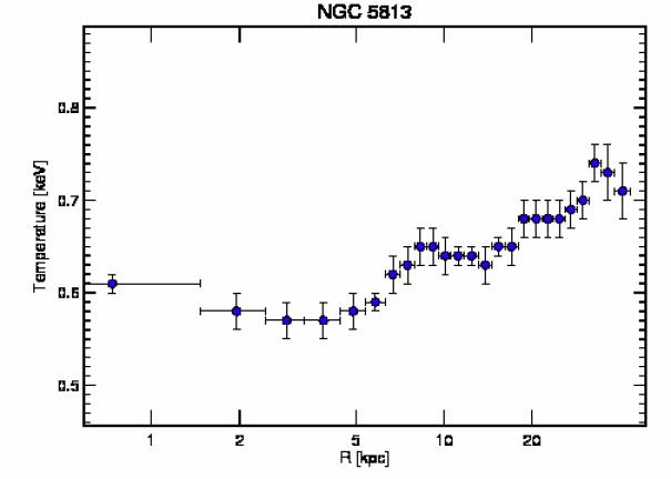 5907 temperature profile