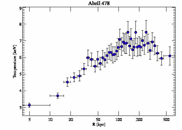 6102 temperature profile