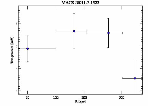 6105 temperature profile