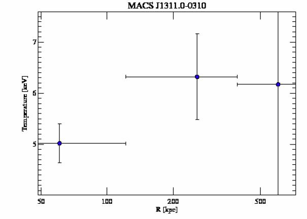 6110 temperature profile
