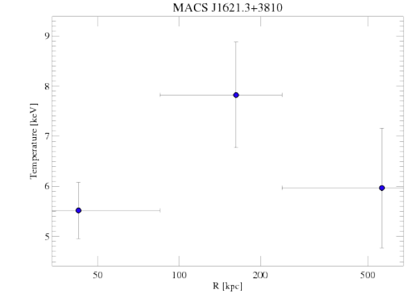 6172 temperature profile